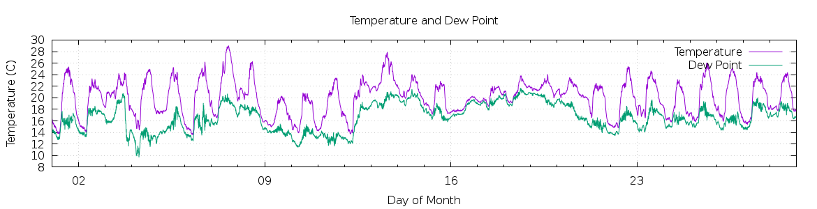 [1-day Temperature and Dew Point]