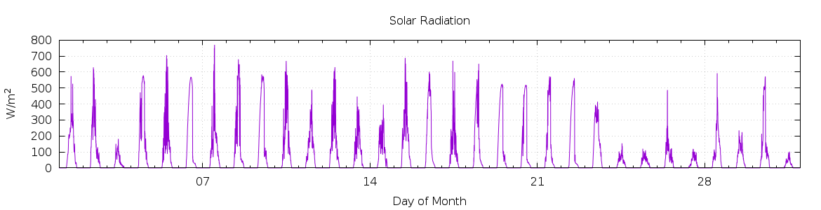 [1-day Solar Radiation]