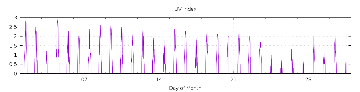 [1-day UV index]